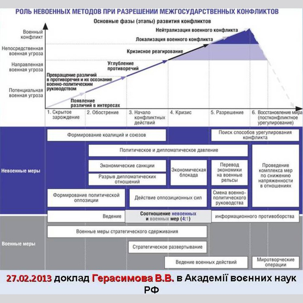 Gibridnaya-vojna-Gerasimov
