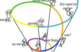 Классификация украинцев по Дону Беку и Крису Ковану
