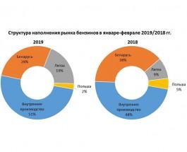 Объем производства бензина в Украине превысил импорт
