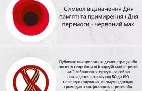 Аннексия памяти и одиночество «Дня Победы»