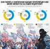 Почему война не утомила, а разозлила украинцев
