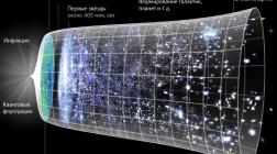 Почему астрономы ломают копья о физике ранней Вселенной